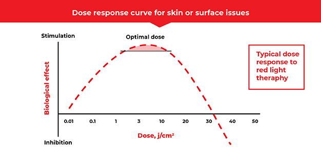 Dose response curve for skin